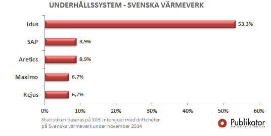 More than half of Sweden's powerplants are using Idus