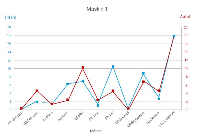 Maskinrapport underhållssystem_Idus