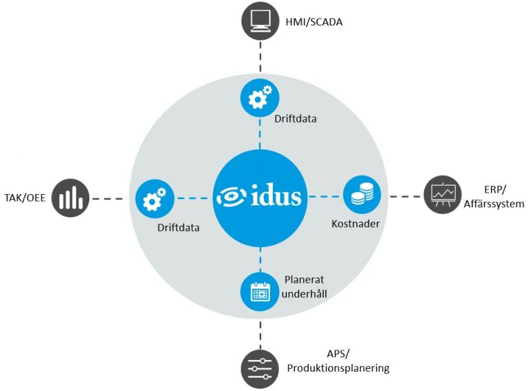 Idus Integrationer