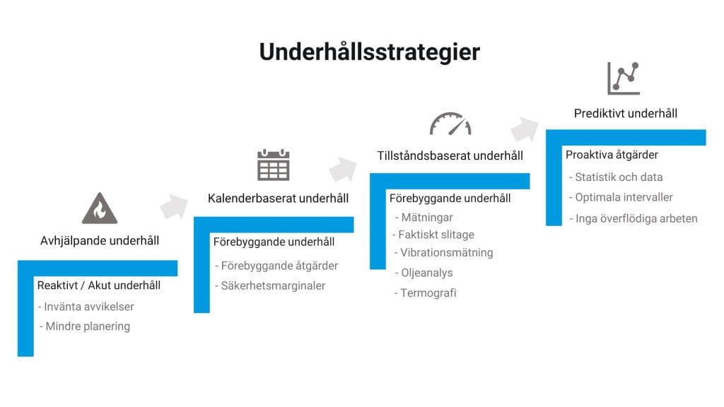 Olika underhållsstrategier att tillämpa